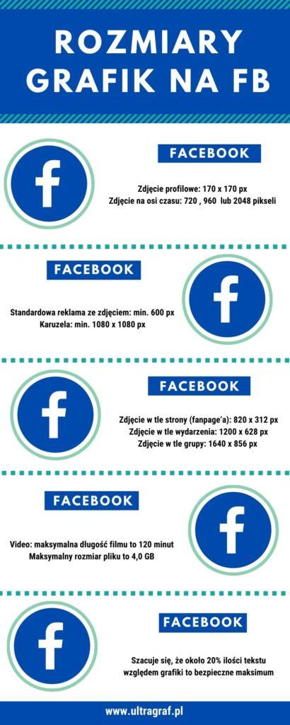 Rozmiary grafik na facebook w 2021